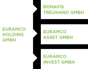 Die Unternehmensstruktur der Euramco Gruppe