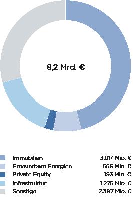 Grafik zum begleiteten Transaktionsvolumen der EURMACO